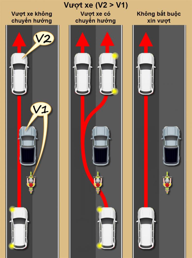 Ôtô - Cách Vượt Xe Đúng Luật